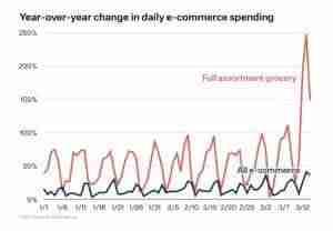 التغيرات في الانفاق على التسوق الالكتروني